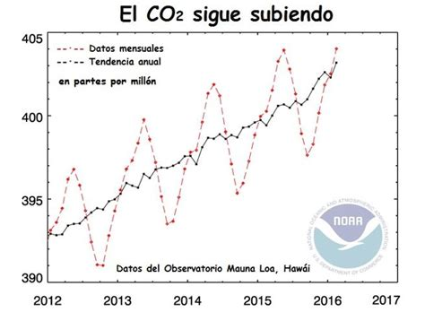 La concentración de CO2 en la atmósfera, en el nivel más ...
