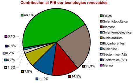 La contribución de las energías renovables a la economía ...