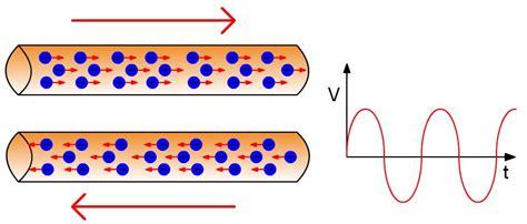 La corriente elèctrica: ¿ Cómo se produce la corriente?
