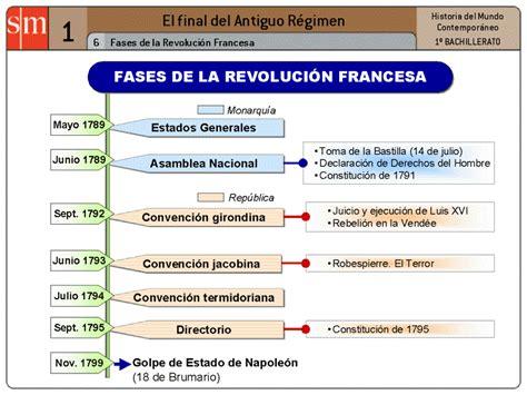 La cultura como horizonte.: Fases de la Revolución francesa