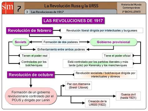 La cultura como horizonte.: Fases de la revolución rusa