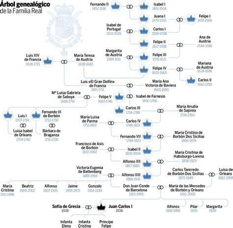 La dinastía de los borbones en España