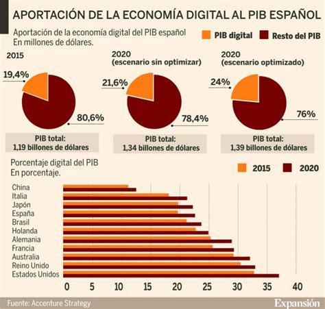 La economía digital supondrá el 22% del PIB español en 2020