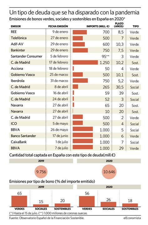 La emisión de bonos sostenibles en España en lo que va de ...