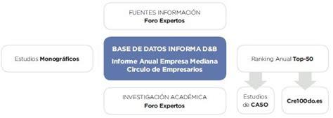 La empresa mediana española. Informe anual 2018   Círculo ...