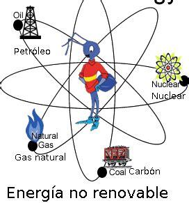 La Energía Electrica: FUENTES DE ENERGÍA ELÉCTRICA