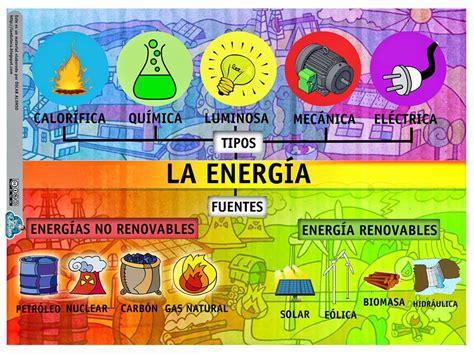 La Energía   Tipos Y Fuentes | Tipos de energia renovable ...