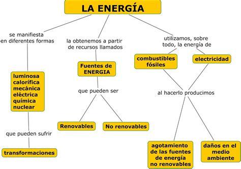 LA ENERGÍA Y SUS TRANSFORMACIONES | MY ENGLISH AND SCIENCE