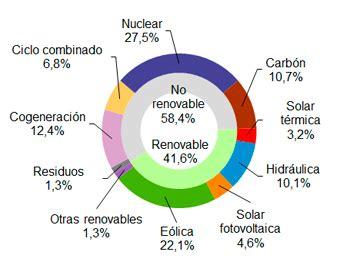 La eólica generó el 22,1% de la electricidad en abril en ...