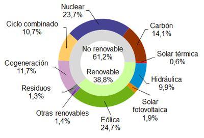 La eólica generó el 24,7% de la electricidad en España en ...