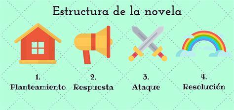 La estructura de la novela en cuatro actos | WriterMuse
