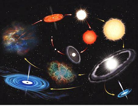 La evolución de las estrellas | Fundación CIENTEC