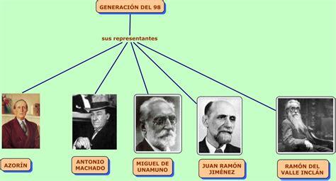 LA GENERACIÓN DEL 98 | profedelengua2012