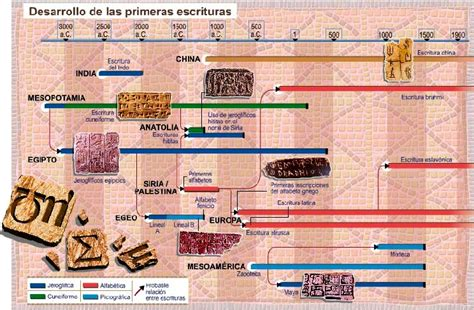 la Geografía y la Historia a vista de hoy: LOS COMIENZOS ...