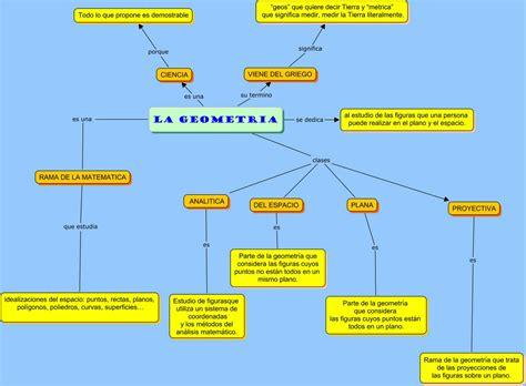 LA GEOMETRIA A NUESTRO ALREDEDOR: MAPA CONCEPTUAL SOBRE ...