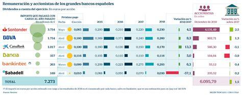 La gran banca repartirá 7.300 millones en dividendos por ...