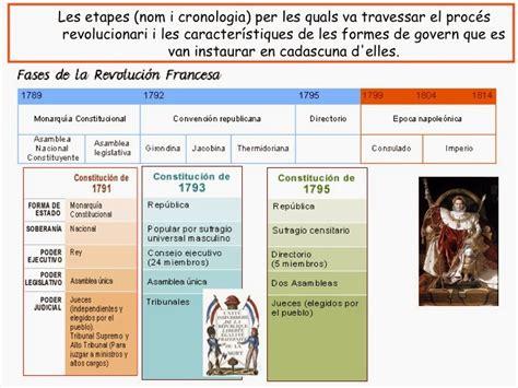 LA HISTORIA DEL MUNDO CONTEMPORÁNEO. CLAVES.: LA ...