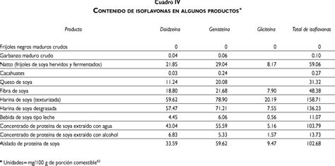 La historia del uso de la soya en México, su valor ...
