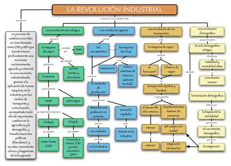 la Historia y sus avances: Tema 2: La Revolución Industrial