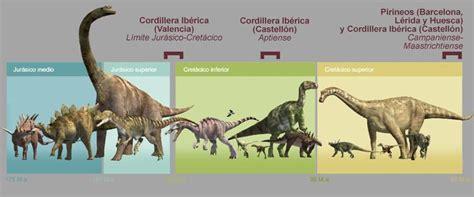 La huellas de dinosaurio del levante ibérico   Contexto ...