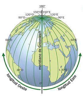 la imagen representa la red de meridianos, constituidos ...