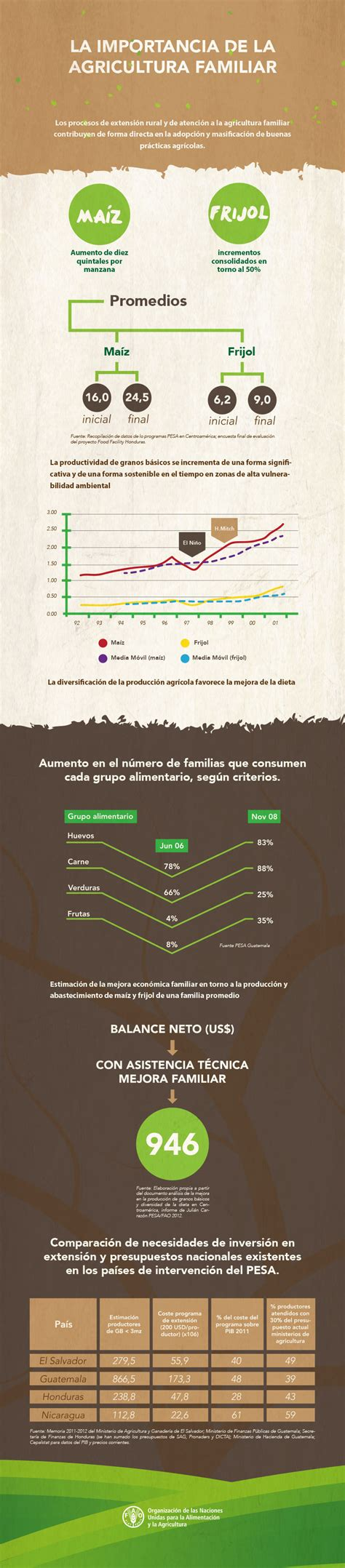 La Importancia de la Agricultura Familiar