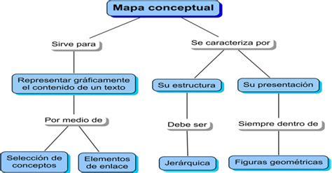 La importancia de los mapas conceptuales en el estudio de ...