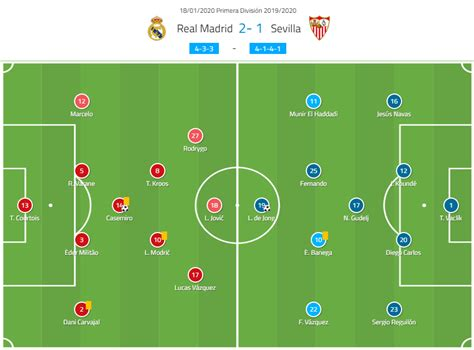 La Liga 2019/20: Real Madrid vs Sevilla – tactical analysis