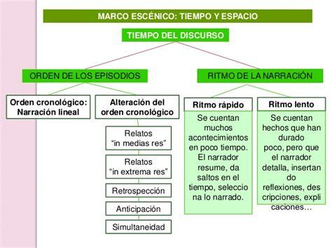 La narración teoría
