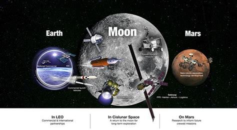 La NASA desvela su plan para regresar a la Luna y llegar a ...