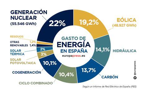 La nuclear aportó un 22% a la electricidad española en 2016