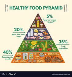 La nueva pirámide de alimentación australiana | Piramide ...