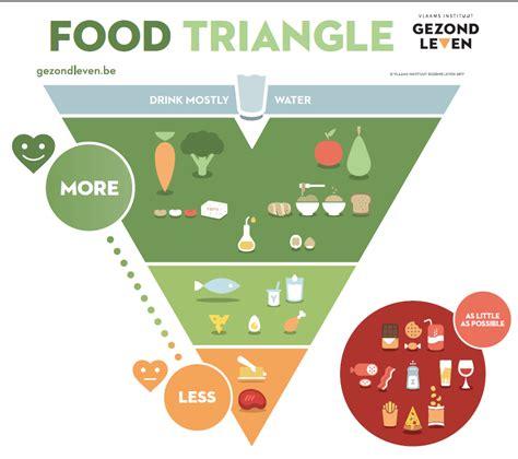 La peligrosa mentira de la pirámide nutricional: por qué ...