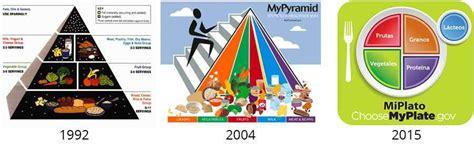 La pirámide alimentaria educa??? La enseñan en el cole en ...