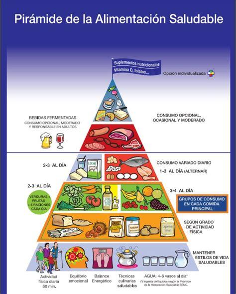 La Pirámide Alimenticia. Consejos y ejemplos para una ...