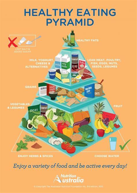 La pirámide nutricional de Australia | Dietetica Sin ...