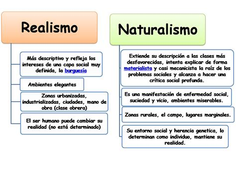 La pluma hispanoamericana...: Realismo y Naturalismo ...