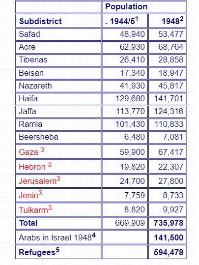 """La población árabe y judía en """"Palestina"""" durante el ..."""