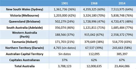 ¡La población de Australia alcanza los 24 millones de ...