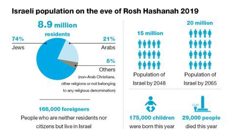 La población de Israel alcanza 8.9 millones, 162,000 más ...