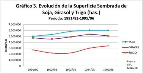 La producción de soja en Argentina: causas e impactos de ...