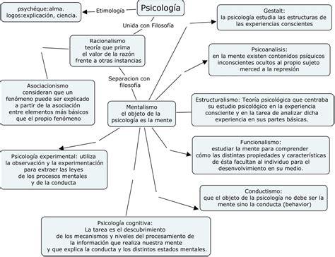 LA PSICOLOGIA Y SU RELACION CON LA EDUCACION: Mapa ...