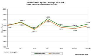 La renta agraria de Cataluña aumentó un 3,36% en el año ...