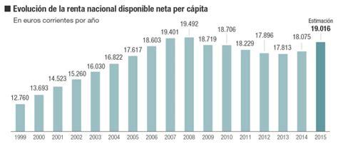 La renta disponible per cápita se acerca al nivel real de ...