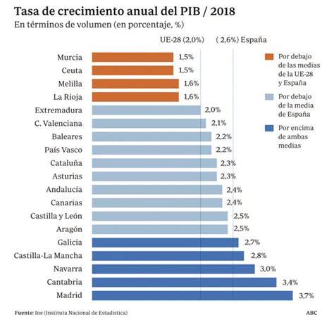 La renta per cápita de Andalucía es de 19.132 euros, un 26 ...