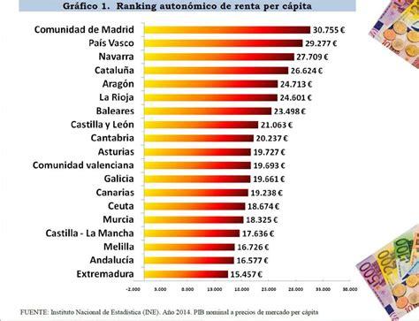 La renta per cápita de Cataluña cae por debajo de la media ...