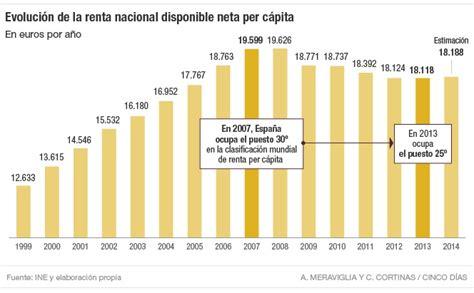 La renta per cápita de España se sitúa en niveles de 2005 ...