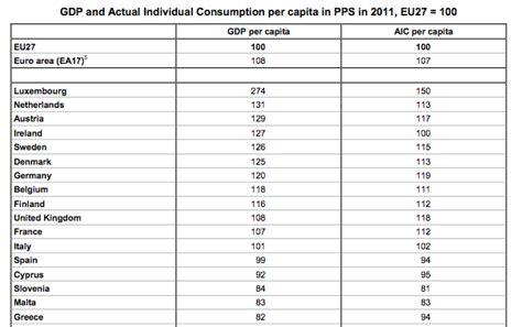 La renta per cápita de España se sitúa por debajo de la ...