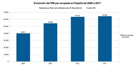 La renta per cápita llega a máximos en España.   Defensa ...
