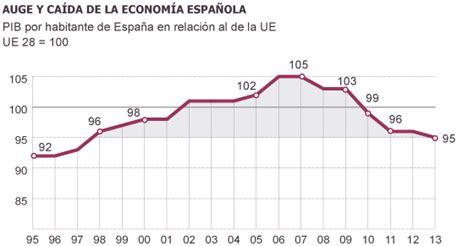 La renta por habitante española retrocede 16 años en ...
